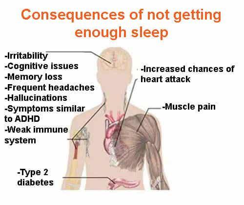 7 alvorlige konsekvenser af mangel på søvn