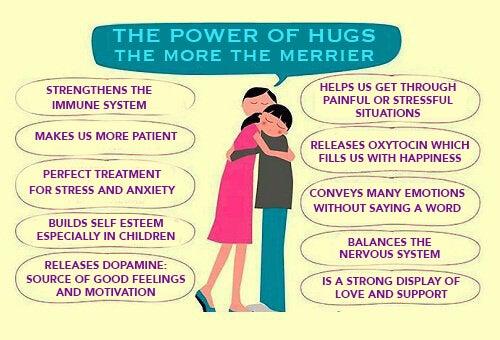 Derfor er det godt for dig at kramme