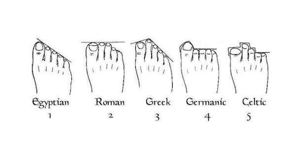 Forskellige slags fødder