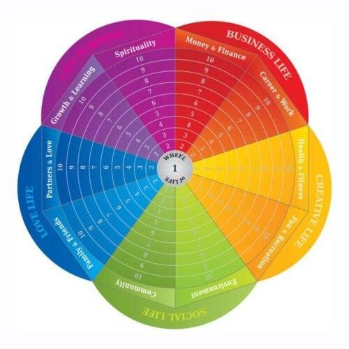 Livets hjul: Et redskab til forandring